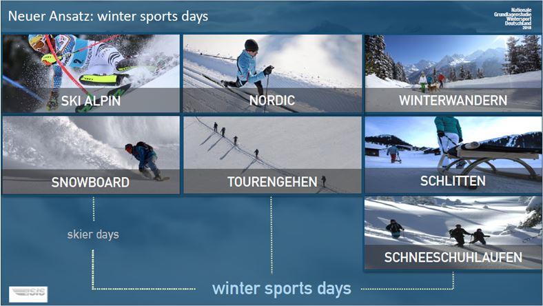Wintersporttage statt Skier Days, der Gast wird polysportiv
